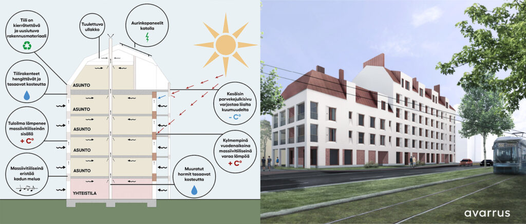 On the left a diagram of an apartment building, on the right an illustration where there is a tram in the foreground.