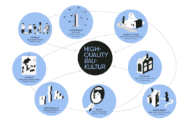 """Information graphics with """"High-quality Baukultur"""" in a black circle in the centre and """"Governance"""", """"Diversity"""", """"Context"""", """"Functionality"""", """"Beauty"""", """"Environment"""", """"Economy"""" and """"Sense of Place"""" in blue circles around it.."""